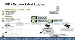 dell android roadmap