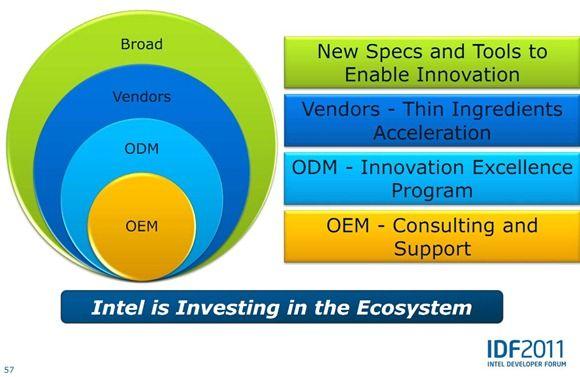 ultrabook-ecosystem