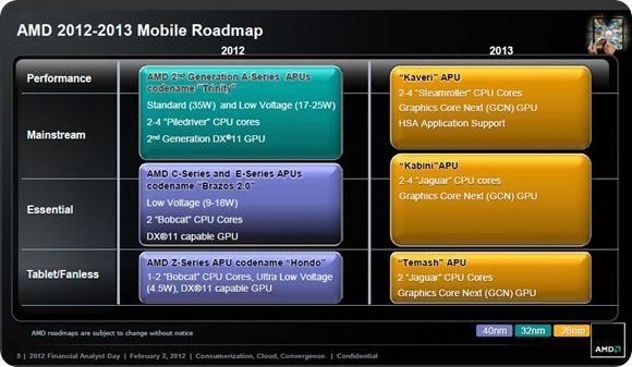 amd roadmap 2012