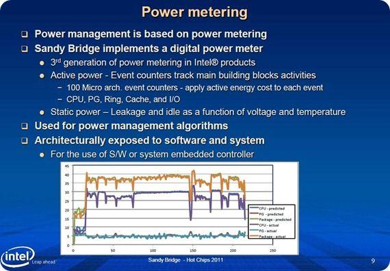 sandybridge-pwoer-metering