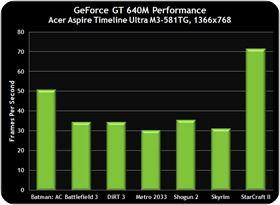 600M-GT-Acer640M-Performance (2)