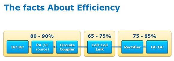wireless efficiency