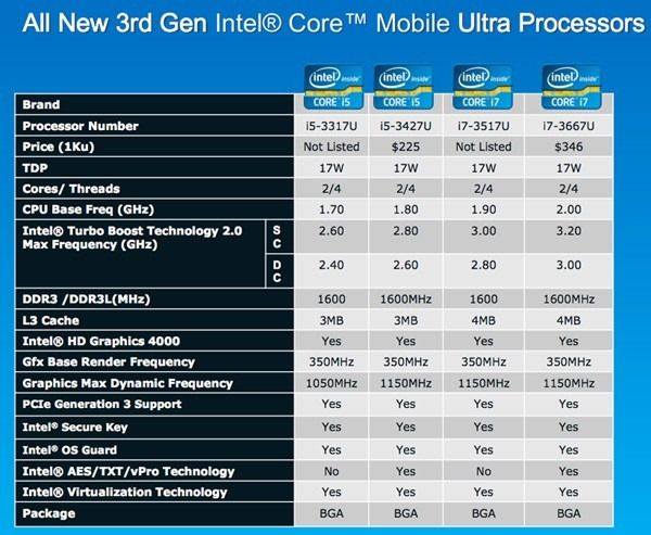 Core i7-3667U ? UltrabookNews, Reviews and the Ultrabook Database