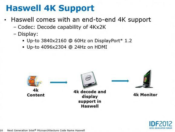 Haswel 4K
