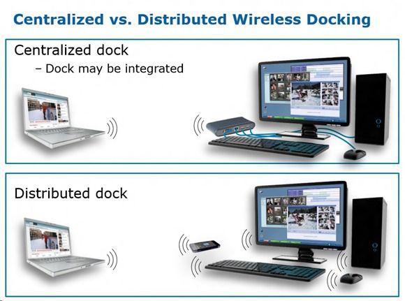 WiGig docking