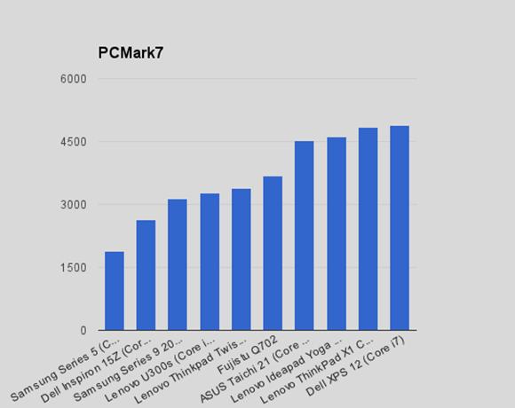 PCmark7