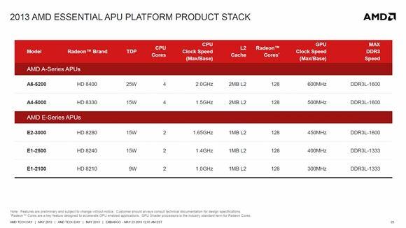 AMD Kabin SKUs