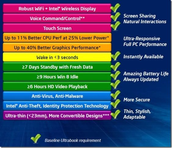 Ultrabook requirements