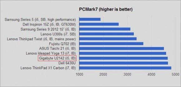 pcmark7 graph 2
