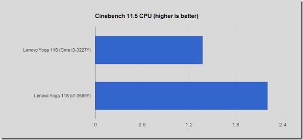 cinebenchcpu11scomp