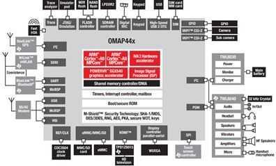 OMAP4430_zoom