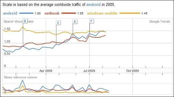 trends2009