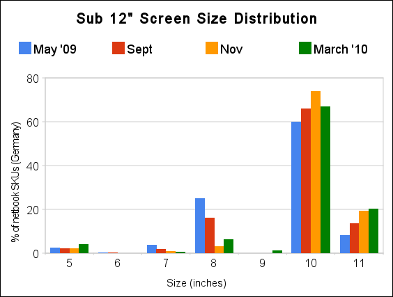 sub_12__screen_size_distribution