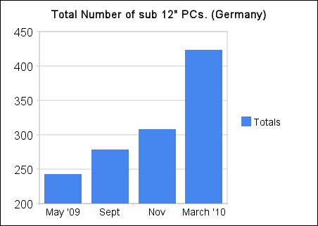 total_number_of_sub_12__pcs_(germany)