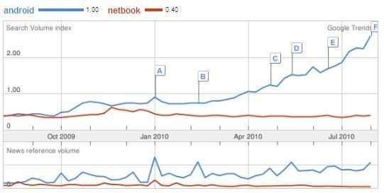 netbook-trend