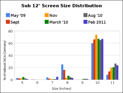 sub_12_screen_size_distribution