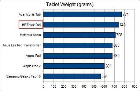 tablet weights