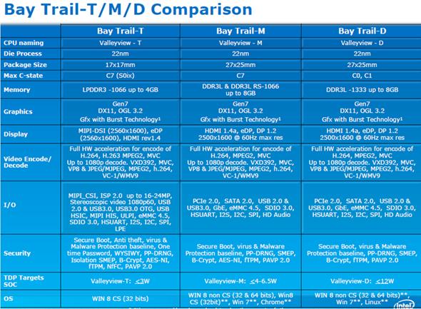 Intel_Atom_ValleyView_Wattage