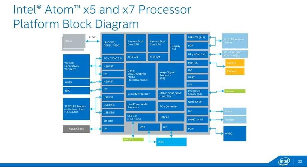 Atom X3  X5  X7  U2013 More Z8000
