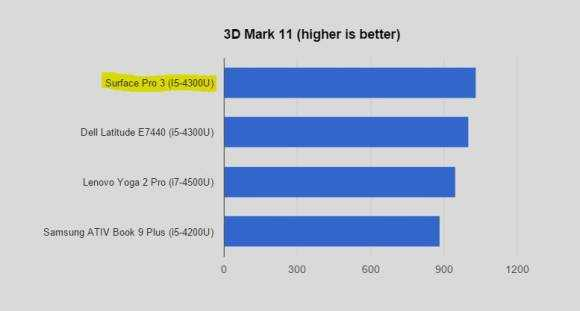 3DMark11. Surface Pro 3 beats other 4th-Gen Core PCs.