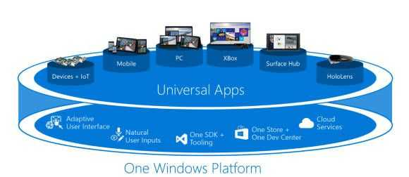 The Universal Windows Platform