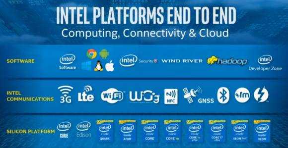 intel platform overview