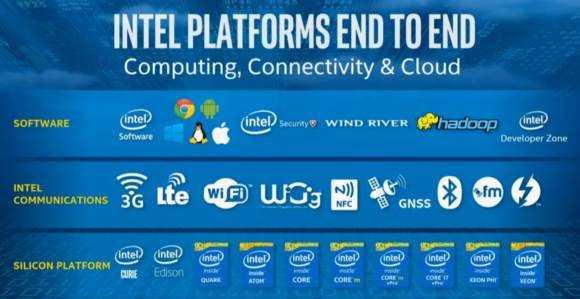 intel platform overview
