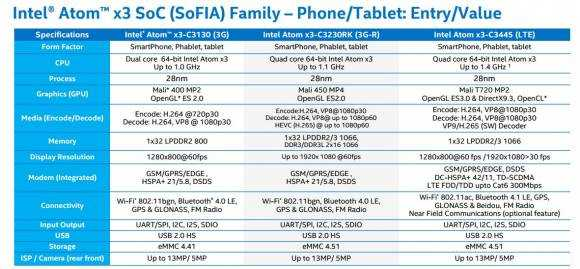 Intel Atom X3 overview
