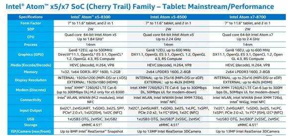 Intel Atom X5 X7 overview