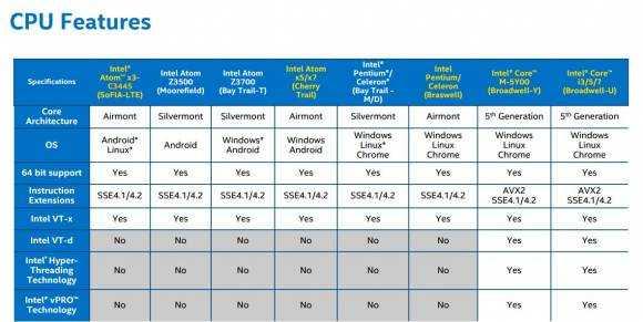 Mobile CPU features comparison