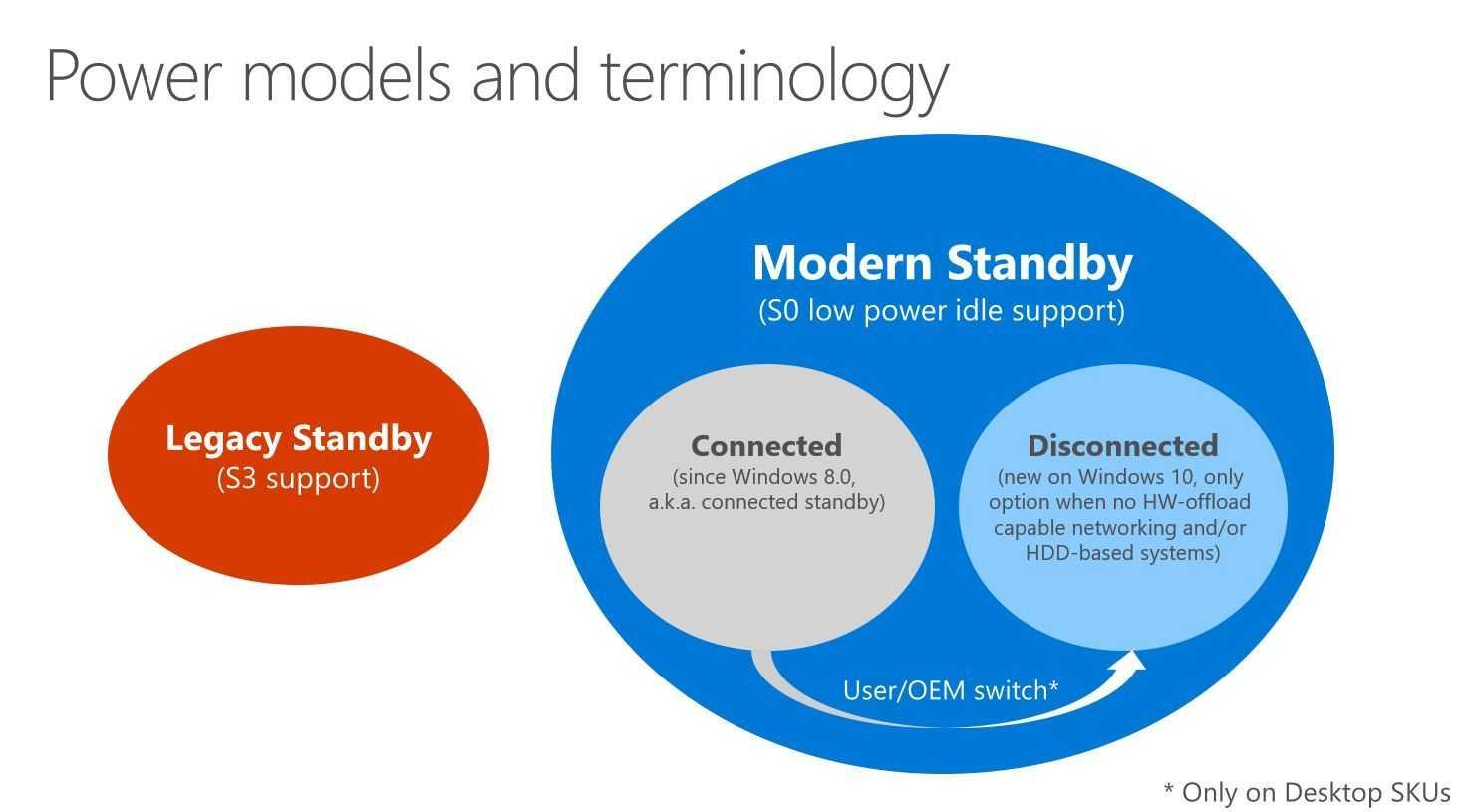 Modern Standby Sleep in Microsoft Windows 10  Overview