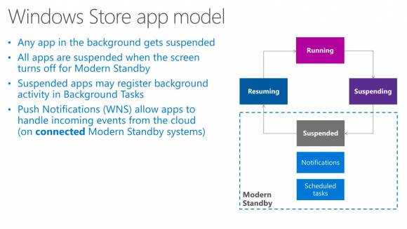 Modern Standby Windows Store application model