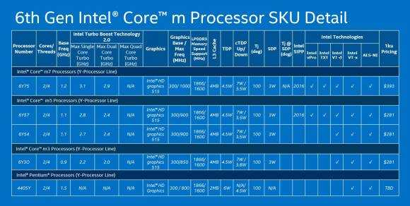 Intel Core M family